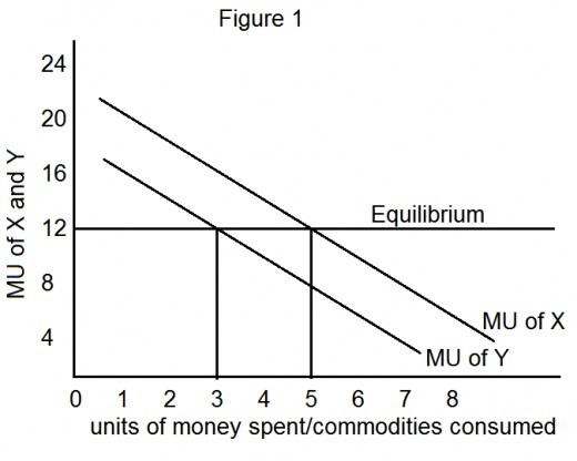 explaining the consumers equilibrium through the law of equi marginal utility