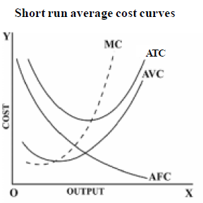 Short Run Marginal Cost Curve Average Cost Related K...
